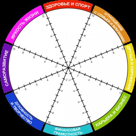 Колесо баланса и здоровье
